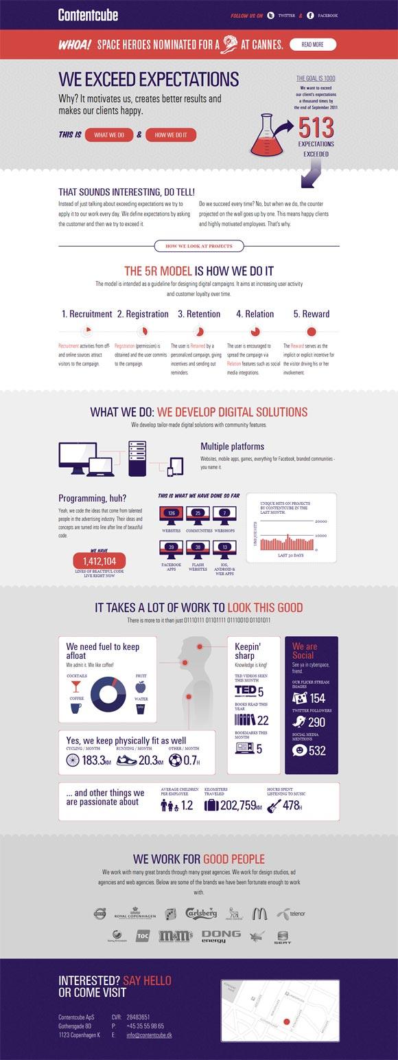 Contentcube | Design